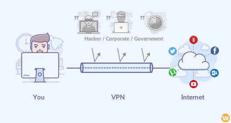 VPN i praksis